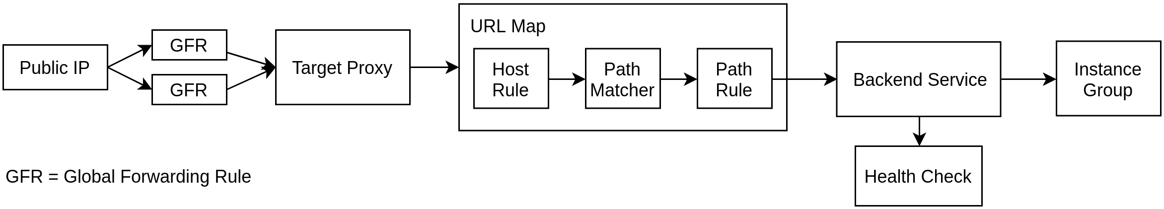 Google Cloud HTTP(S) Global Load Balancer Diagram